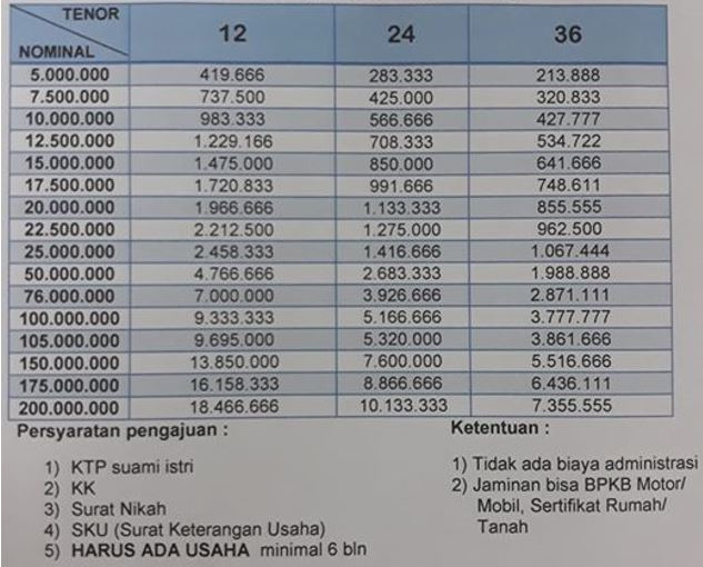 Tabel Angsuran Pinjaman Bank Bri Jaminan Bpkb Motor Mobil 2021