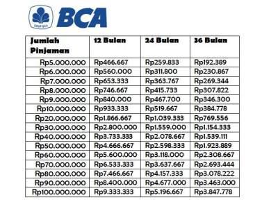 5 Tabel Pinjaman Bank Bca Kta Kur Dan Refinancing Danasabah Com