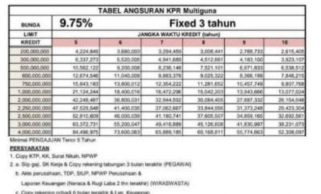 tabel pinjaman bank mandiri